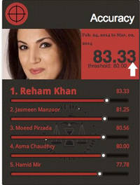 Reham Khan leads the race in accuracy among Pakistani anchors